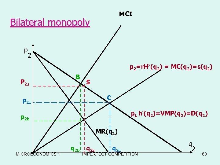 MCI Bilateral monopoly p 2=r. H'(q 2) = MC(q 2)=s(q 2) P 2 s