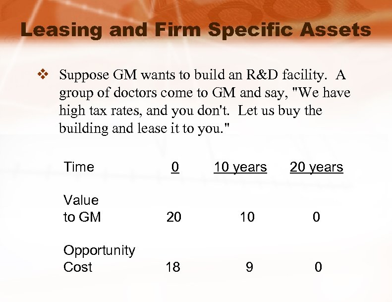 Leasing and Firm Specific Assets v Suppose GM wants to build an R&D facility.