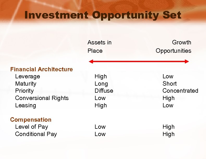 Investment Opportunity Set Assets in Place Growth Opportunities Financial Architecture Leverage Maturity Priority Conversional