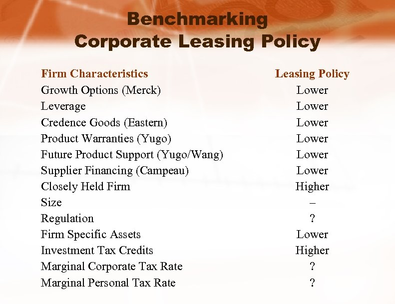 Benchmarking Corporate Leasing Policy Firm Characteristics Growth Options (Merck) Leverage Credence Goods (Eastern) Product