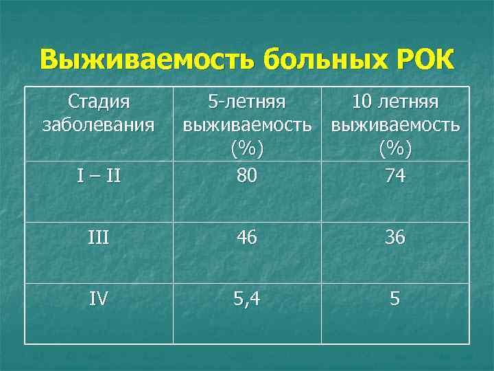 Выживаемость больных РОК Стадия заболевания І – ІІ 5 -летняя 10 летняя выживаемость (%)