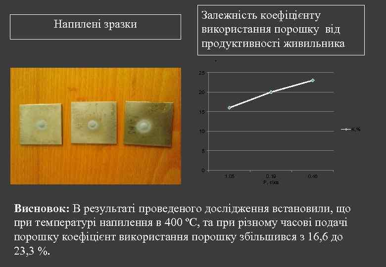 Напилені зразки Залежність коефіцієнту використання порошку від продуктивності живильника. 25 20 15 K, %