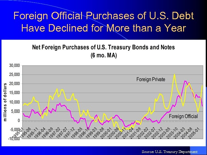 Foreign Official Purchases of U. S. Debt Have Declined for More than a Year