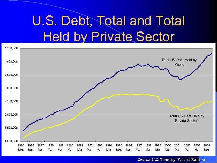 U. S. Debt, Total and Total Held by Private Sector Source: U. S. Treasury,