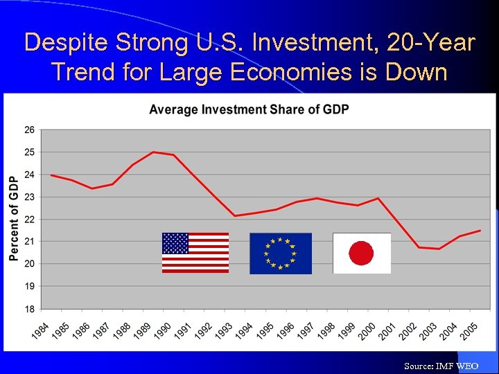 Despite Strong U. S. Investment, 20 -Year Trend for Large Economies is Down Source: