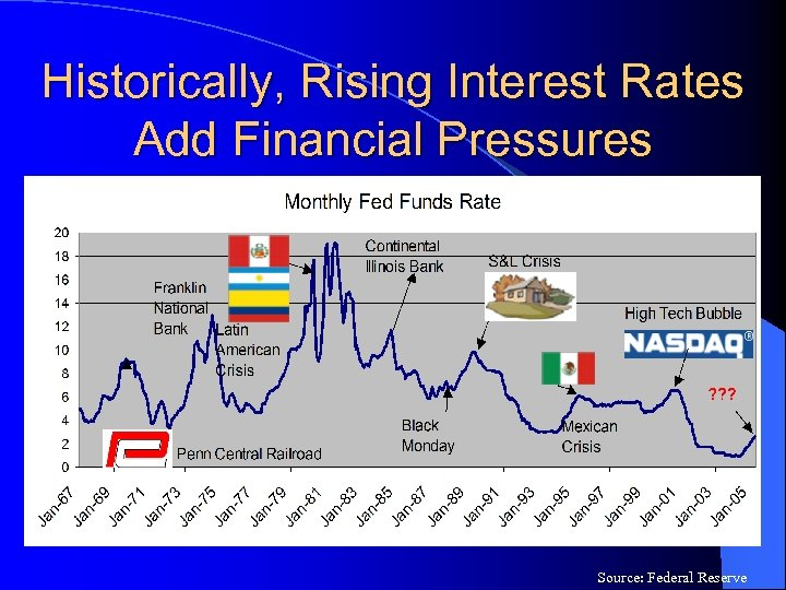 Historically, Rising Interest Rates Add Financial Pressures Source: Federal Reserve