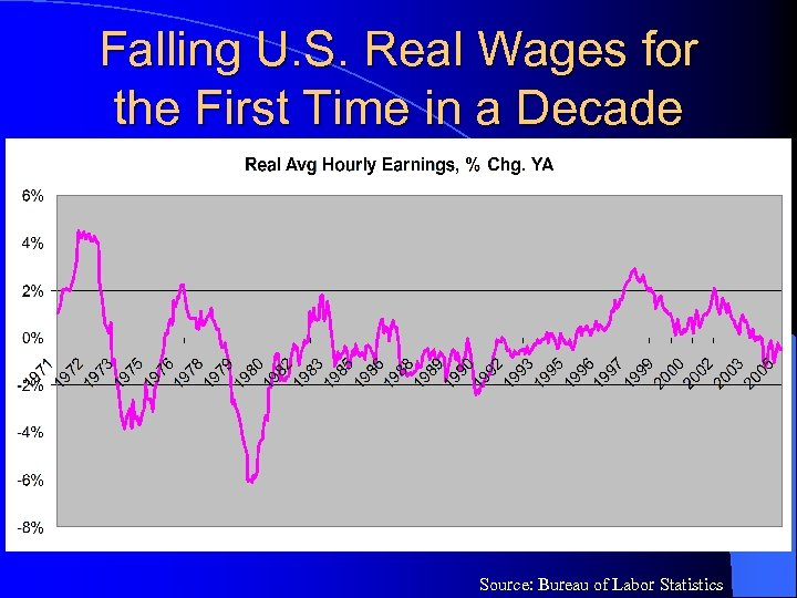 Falling U. S. Real Wages for the First Time in a Decade Source: Bureau