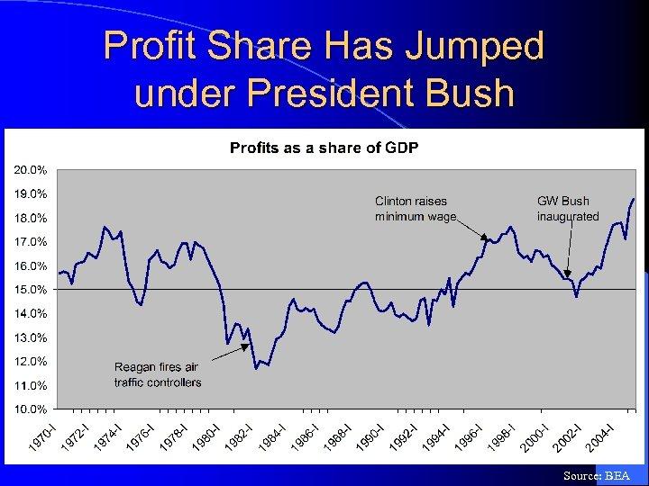 Profit Share Has Jumped under President Bush Source: BEA