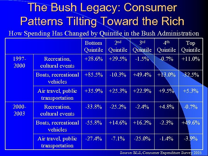 The Bush Legacy: Consumer Patterns Tilting Toward the Rich How Spending Has Changed by