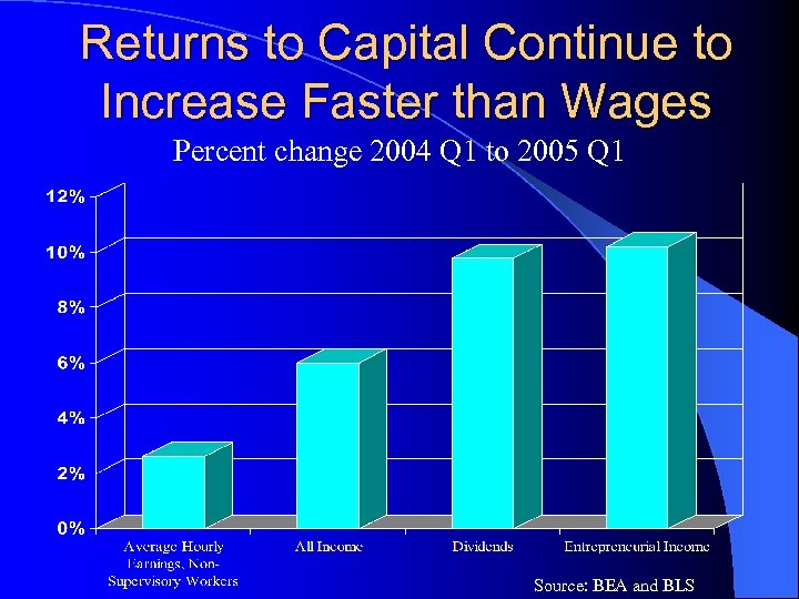 Returns to Capital Continue to Increase Faster than Wages Percent change 2004 Q 1