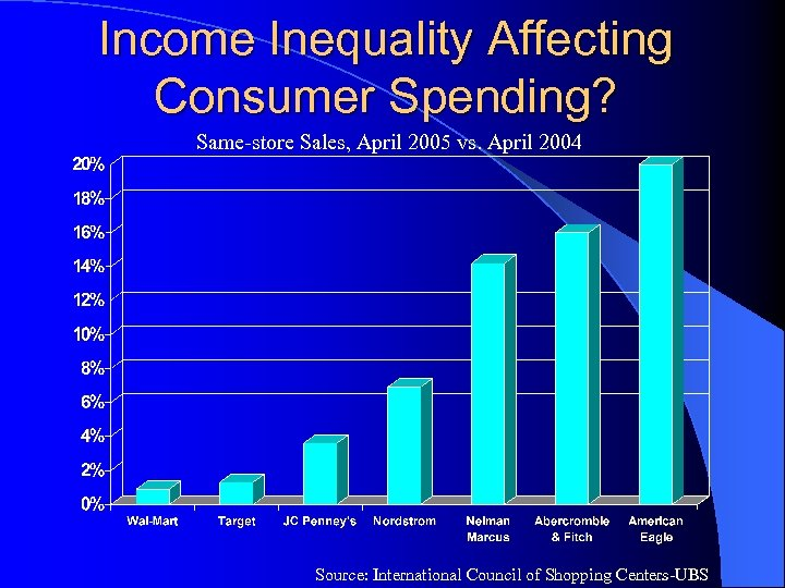 Income Inequality Affecting Consumer Spending? Same-store Sales, April 2005 vs. April 2004 Source: International