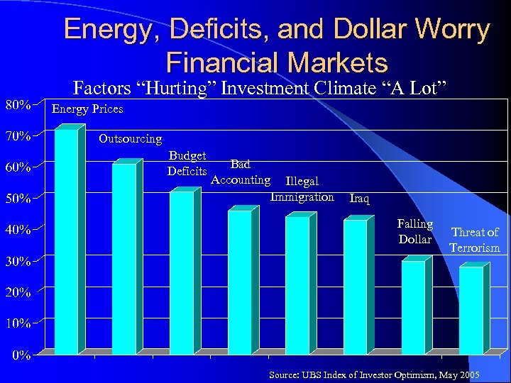 """Energy, Deficits, and Dollar Worry Financial Markets Factors """"Hurting"""" Investment Climate """"A Lot"""" Energy"""