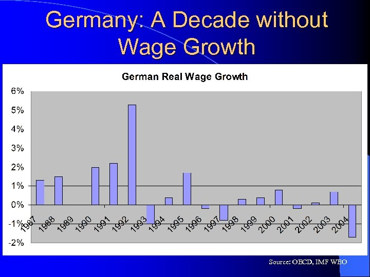 Germany: A Decade without Wage Growth Source: OECD, IMF WEO
