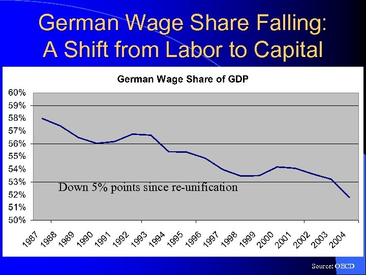 German Wage Share Falling: A Shift from Labor to Capital Down 5% points since