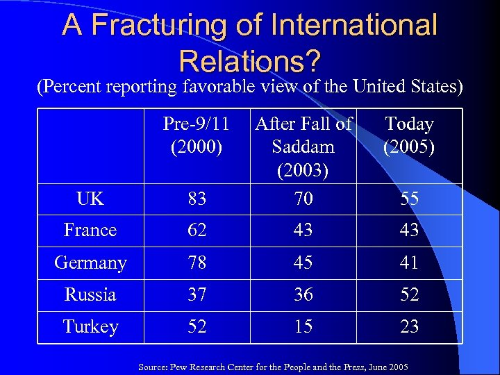 A Fracturing of International Relations? (Percent reporting favorable view of the United States) Pre-9/11