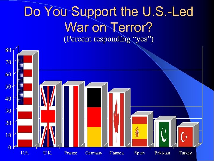 """Do You Support the U. S. -Led War on Terror? (Percent responding """"yes"""")"""