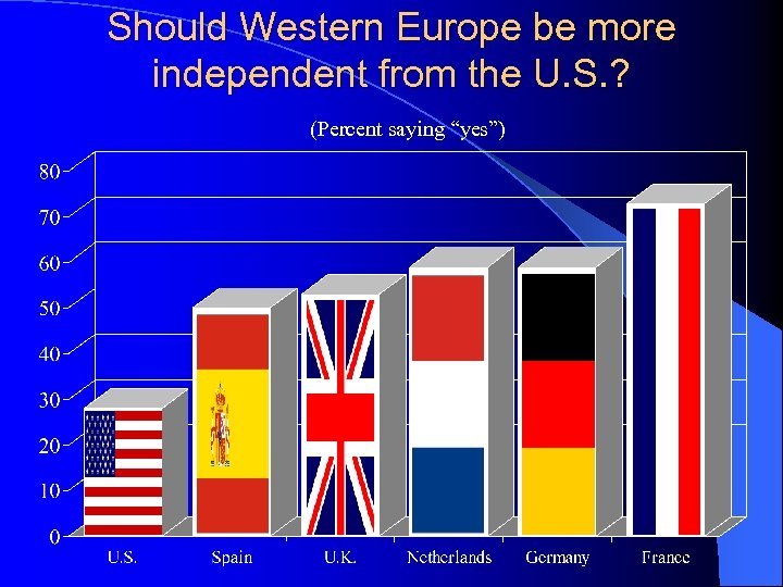 """Should Western Europe be more independent from the U. S. ? (Percent saying """"yes"""")"""