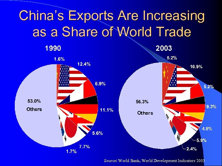 China's Exports Are Increasing as a Share of World Trade 1990 2003 Others Source: