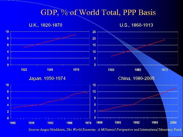 GDP, % of World Total, PPP Basis U. K. , 1820 -1870 Japan, 1950