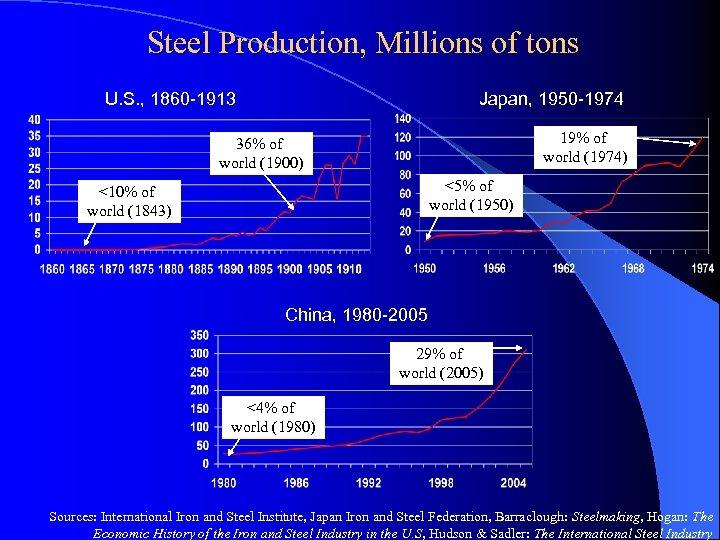 Steel Production, Millions of tons U. S. , 1860 -1913 Japan, 1950 -1974 19%