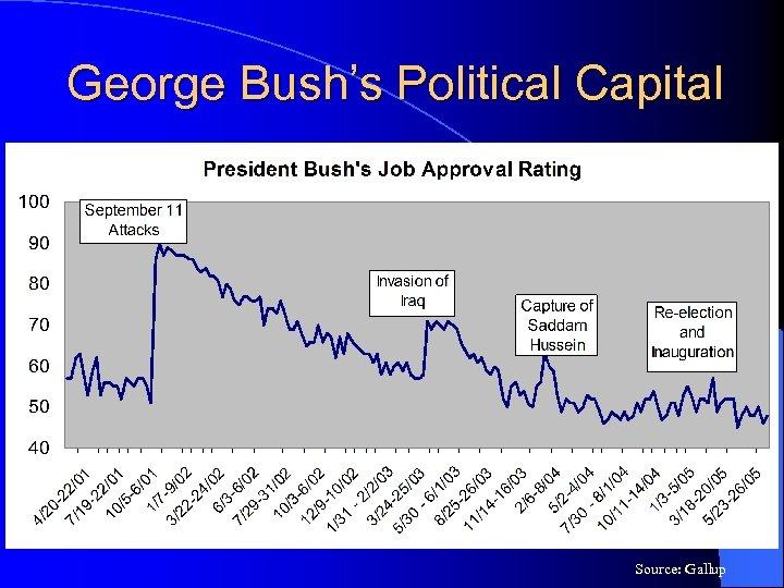 George Bush's Political Capital Source: Gallup