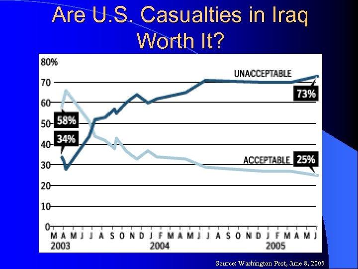 Are U. S. Casualties in Iraq Worth It? Source: Washington Post, June 8, 2005