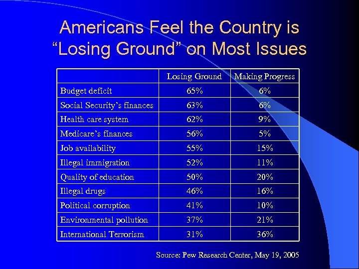 """Americans Feel the Country is """"Losing Ground"""" on Most Issues Losing Ground Making Progress"""