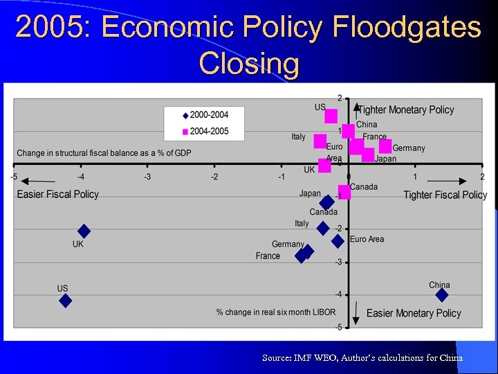 2005: Economic Policy Floodgates Closing Source: IMF WEO, Author's calculations for China