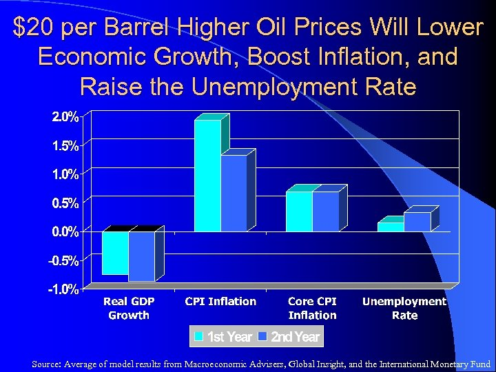 $20 per Barrel Higher Oil Prices Will Lower Economic Growth, Boost Inflation, and Raise