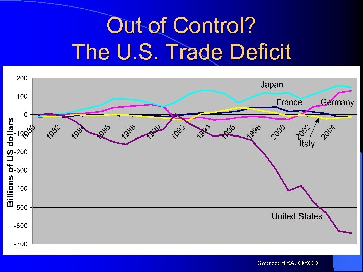 Out of Control? The U. S. Trade Deficit Source: BEA, OECD