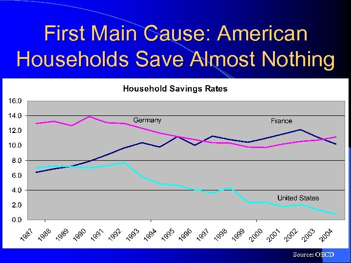 First Main Cause: American Households Save Almost Nothing Source: OECD