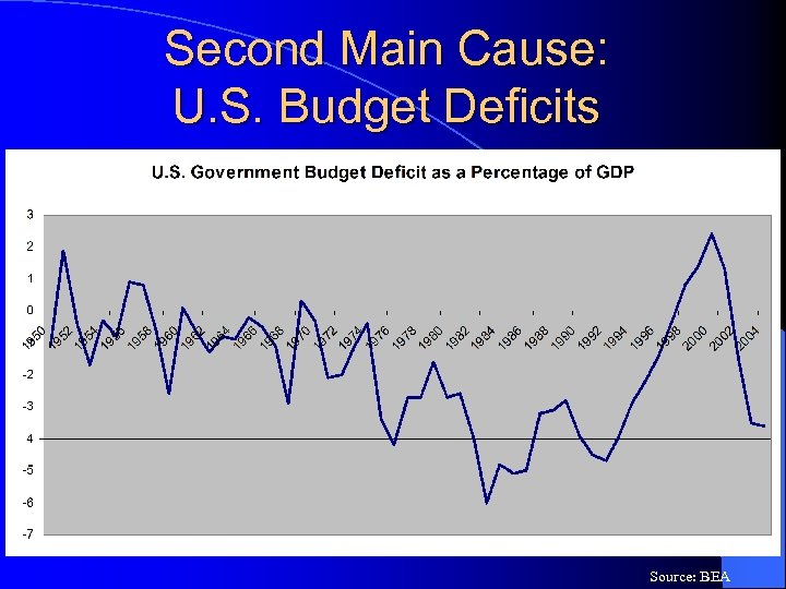 Second Main Cause: U. S. Budget Deficits Source: BEA