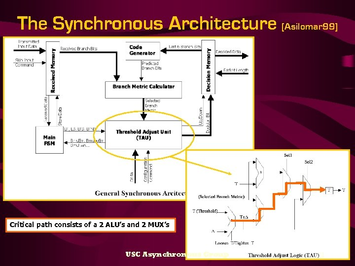 The Synchronous Architecture [Asilomar 99] Critical path consists of a 2 ALU's and 2