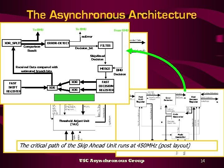 The Asynchronous Architecture To BMU From BMU no. Error XOR_SPLIT Comparison Result ERROR-DETECT Decision_bit