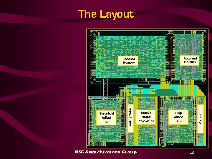 The Layout Received Memory USC Asynchronous Group Branch Metric Calculator Skip Ahead Unit Counter