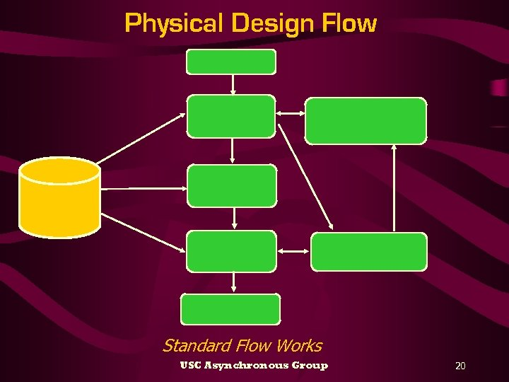 Physical Design Flow Standard Flow Works USC Asynchronous Group 20