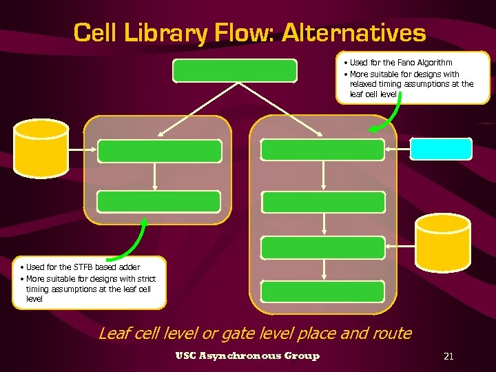 Cell Library Flow: Alternatives • Used for the Fano Algorithm • More suitable for