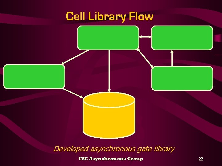 Cell Library Flow Developed asynchronous gate library USC Asynchronous Group 22