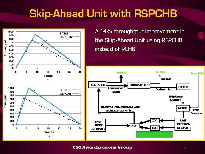 Skip-Ahead Unit with RSPCHB A 14% throughtput improvement in the Skip-Ahead Unit using RSPCHB