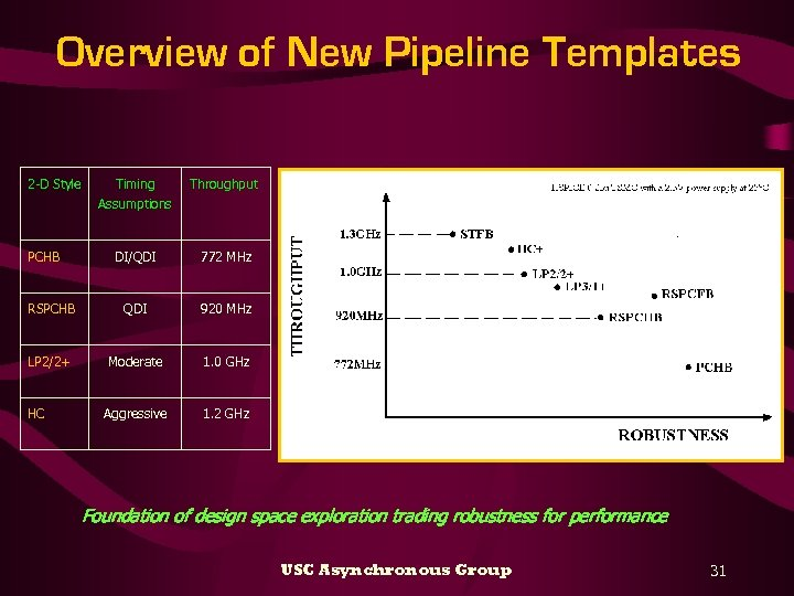 Overview of New Pipeline Templates 2 -D Style Timing Throughput Assumptions PCHB DI/QDI 772