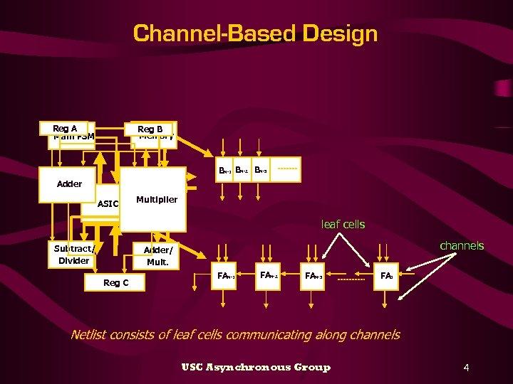 Channel-Based Design Reg A Main FSM Reg B Memory Adder ASIC Register Bank Multiplier