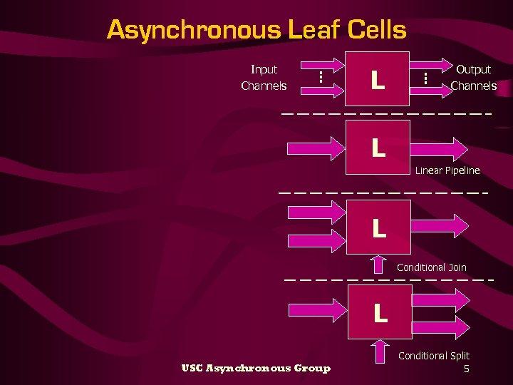 Asynchronous Leaf Cells Input Channels L Output Channels L Linear Pipeline L Conditional Join