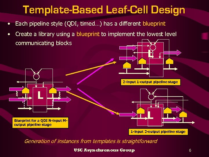 Template-Based Leaf-Cell Design • Each pipeline style (QDI, timed…) has a different blueprint •