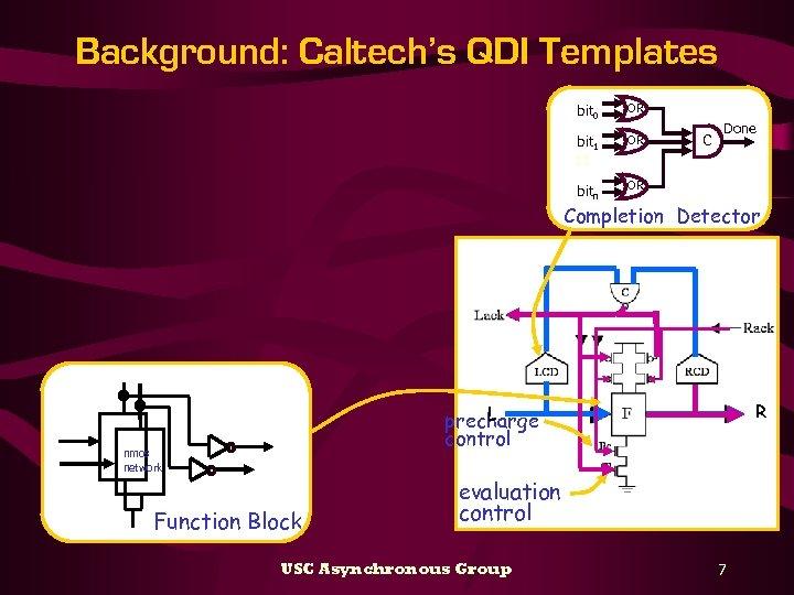 Background: Caltech's QDI Templates bit 0 OR bit 1 OR bitn OR C Done