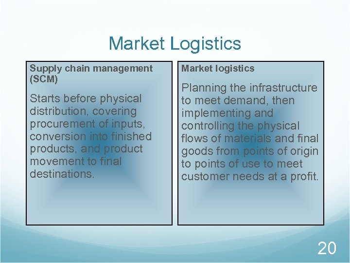 Market Logistics Supply chain management (SCM) Starts before physical distribution, covering procurement of inputs,