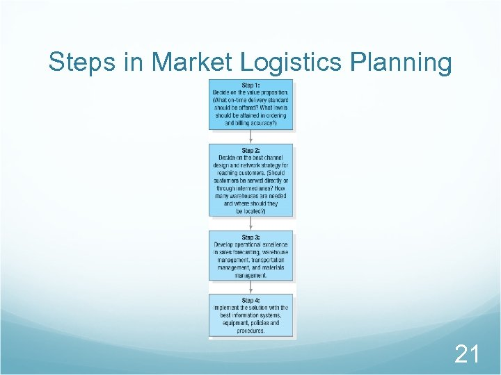 Steps in Market Logistics Planning 21