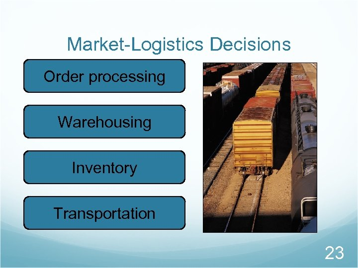 Market-Logistics Decisions Order processing Warehousing Inventory Transportation 23