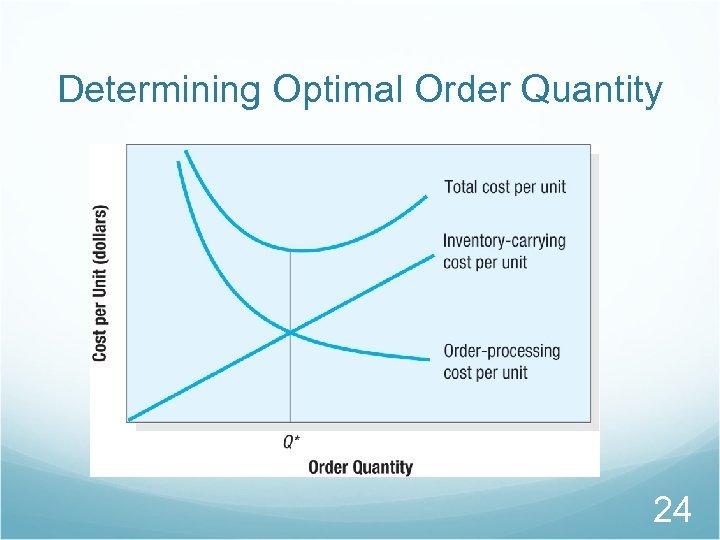 Determining Optimal Order Quantity 24