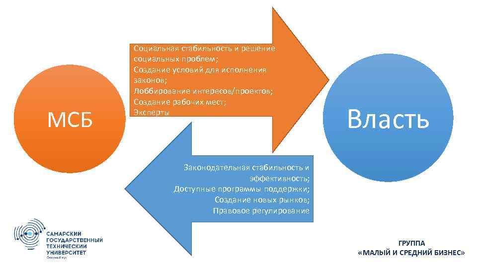 МСБ Налоговые отчисления; Социальная стабильность и решение социальных проблем; Создание условий для исполнения законов;