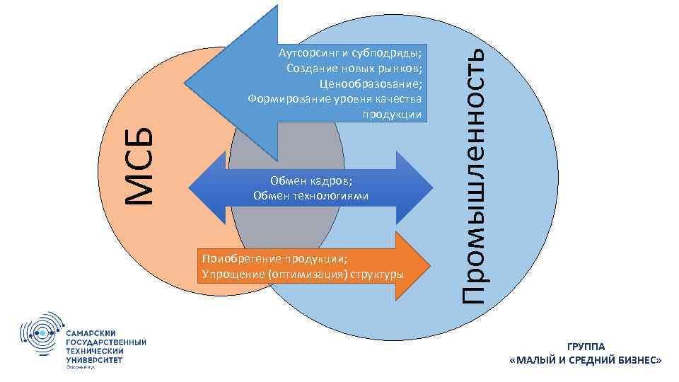 Обмен кадров; Обмен технологиями Приобретение продукции; Упрощение (оптимизация) структуры Промышленность МСБ Аутсорсинг и субподряды;